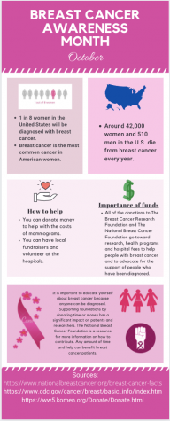 Infographic: Breast Cancer Awareness month