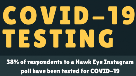 Infographic: COVID-19 testing