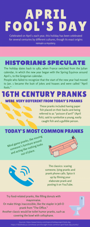 Infographic: April Fool's Day